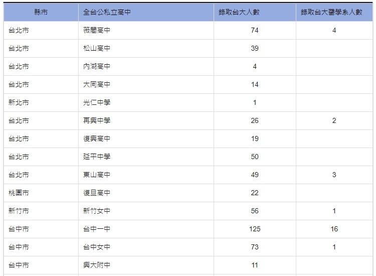 109年公司立高中錄取台大與台大醫學系人數