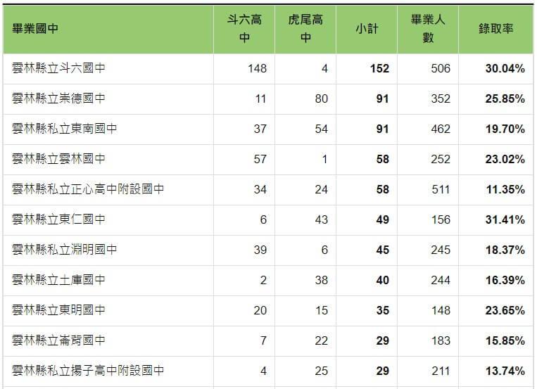 109年錄取斗六高中與虎尾高中人數統計