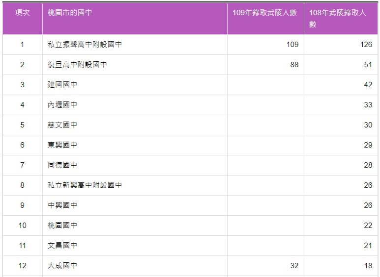 109年國中會考錄取武陵高中人數