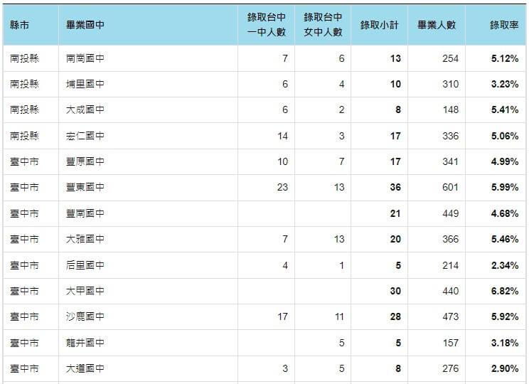 110年國中會考錄取中一中與中女中人數
