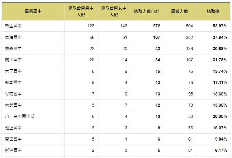 110年錄取台東高中與台東女中人數統計