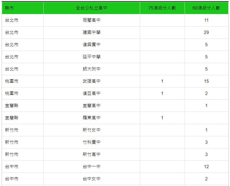 110年台灣公私立高中學測滿級分人數統計表