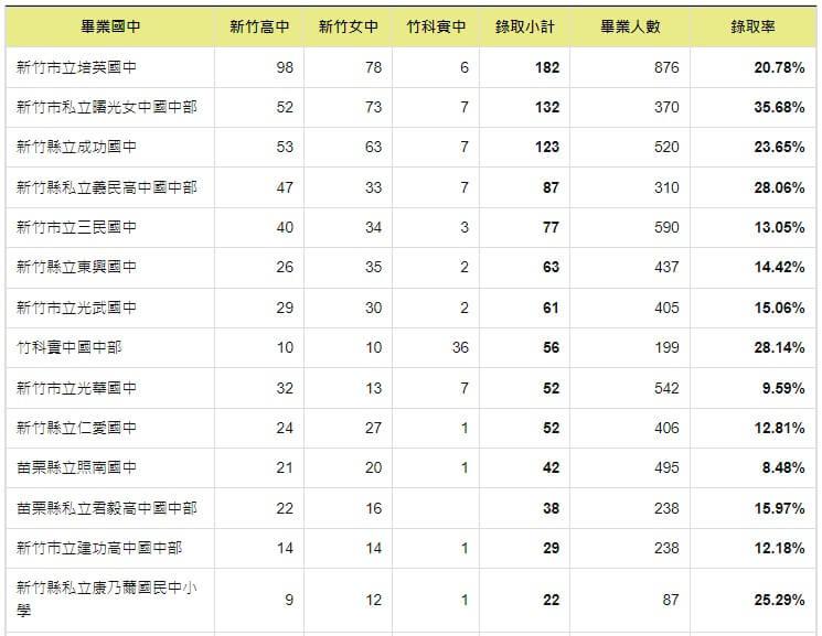 110年國中會考錄取竹中、竹女與竹科實中人數統計