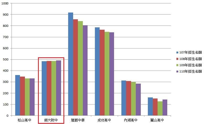 107 ~ 110 年台北市公立高中招生名額統計圖-男生