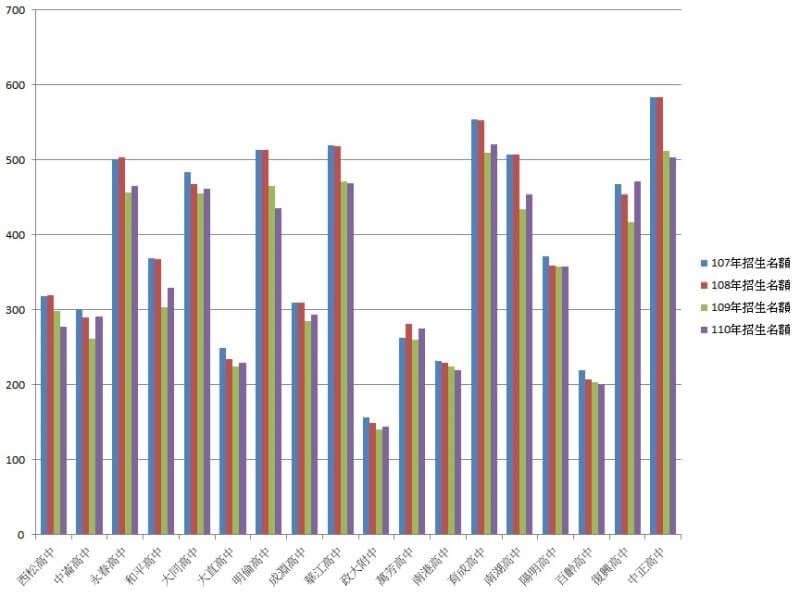 107 ~ 110 年台北市公立高中招生名額統計圖-不限男女生