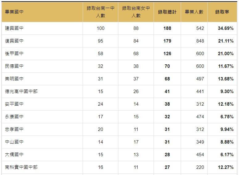 110年錄取台南一中與台南女中人數統計