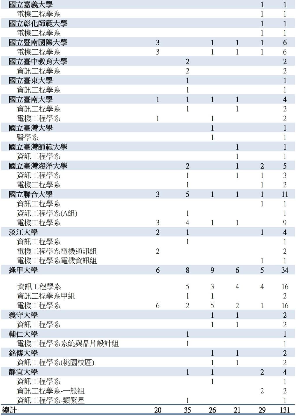 台中清水高中錄取電資醫牙03