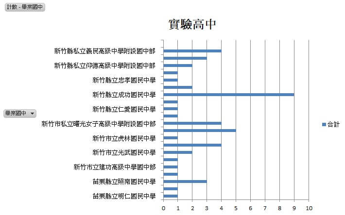 109年畢業國中錄取實驗高中統計表