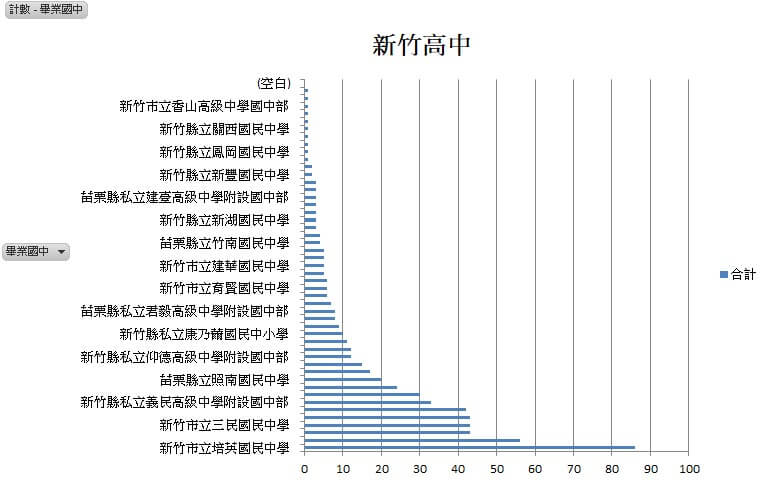 109年畢業國中錄取新竹高中統計表