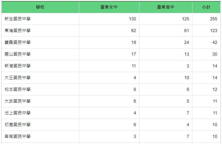 109年國中會考考取台東高中與台東女中人數